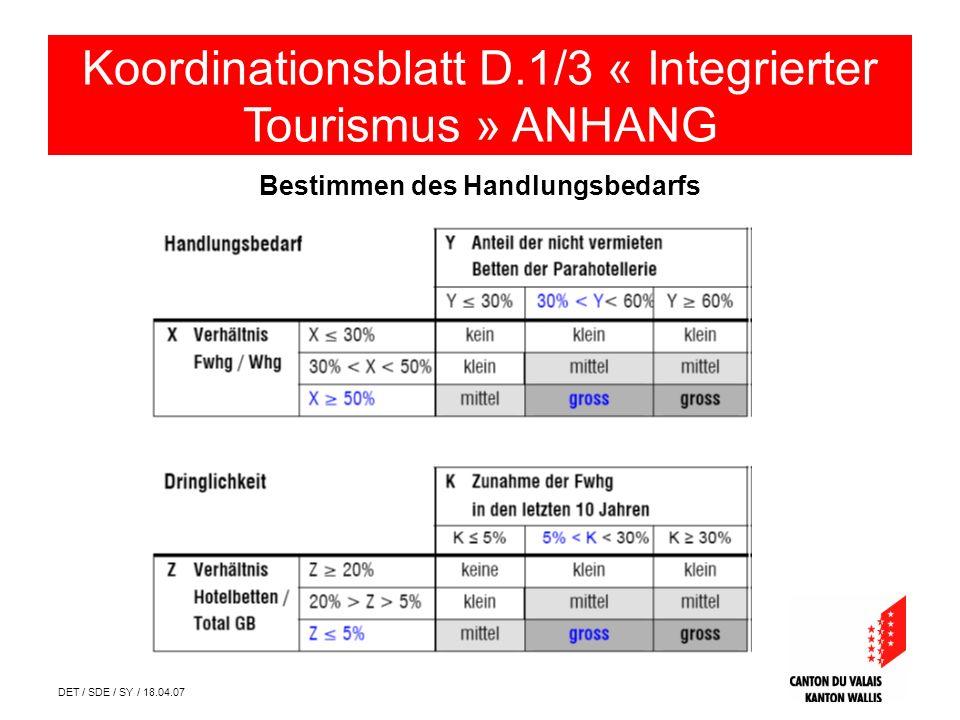 DET / SDE / SY / 18.04.07 Bestimmen des Handlungsbedarfs Koordinationsblatt D.1/3 « Integrierter Tourismus » ANHANG