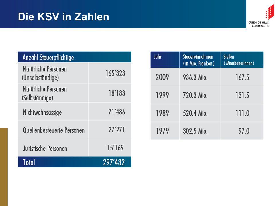 Die KSV in Zahlen
