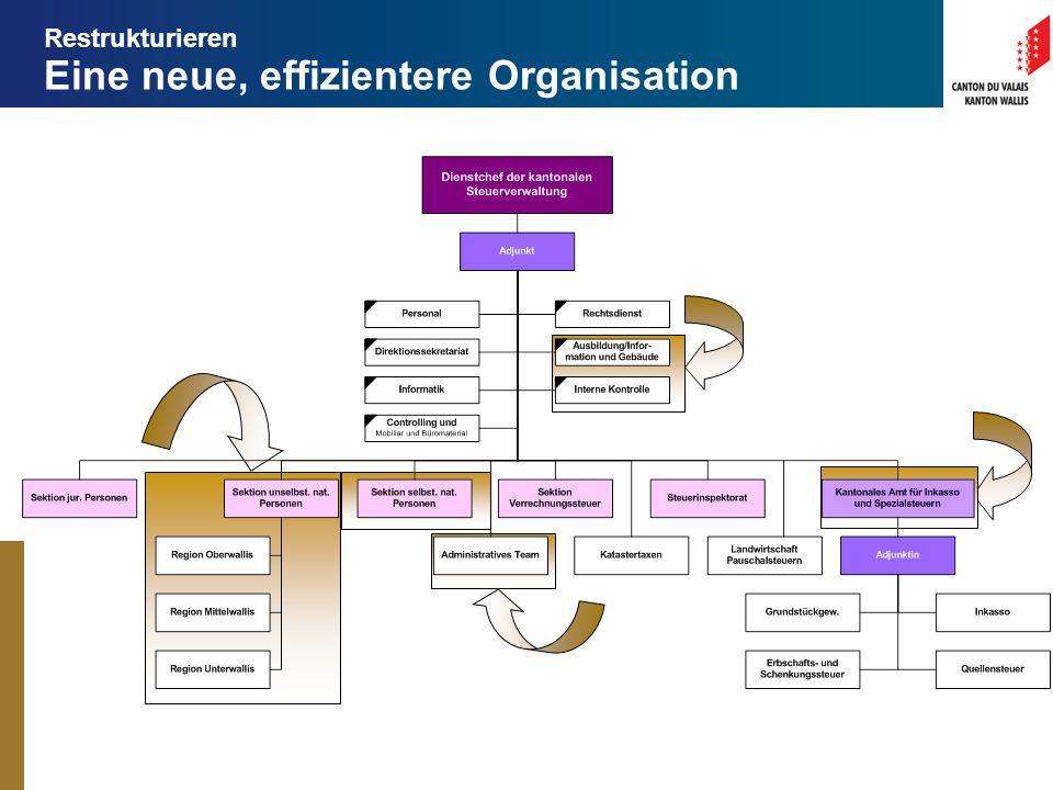 Eine neue, effizientere Organisation Restrukturieren