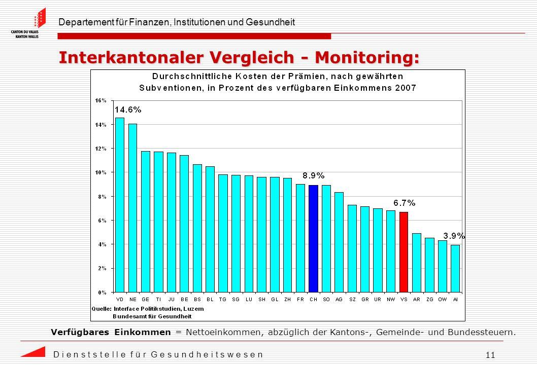 Departement für Finanzen, Institutionen und Gesundheit D i e n s t s t e l l e f ü r G e s u n d h e i t s w e s e n 11 Interkantonaler Vergleich - Monitoring: Verfügbares Einkommen = Nettoeinkommen, abzüglich der Kantons-, Gemeinde- und Bundessteuern.