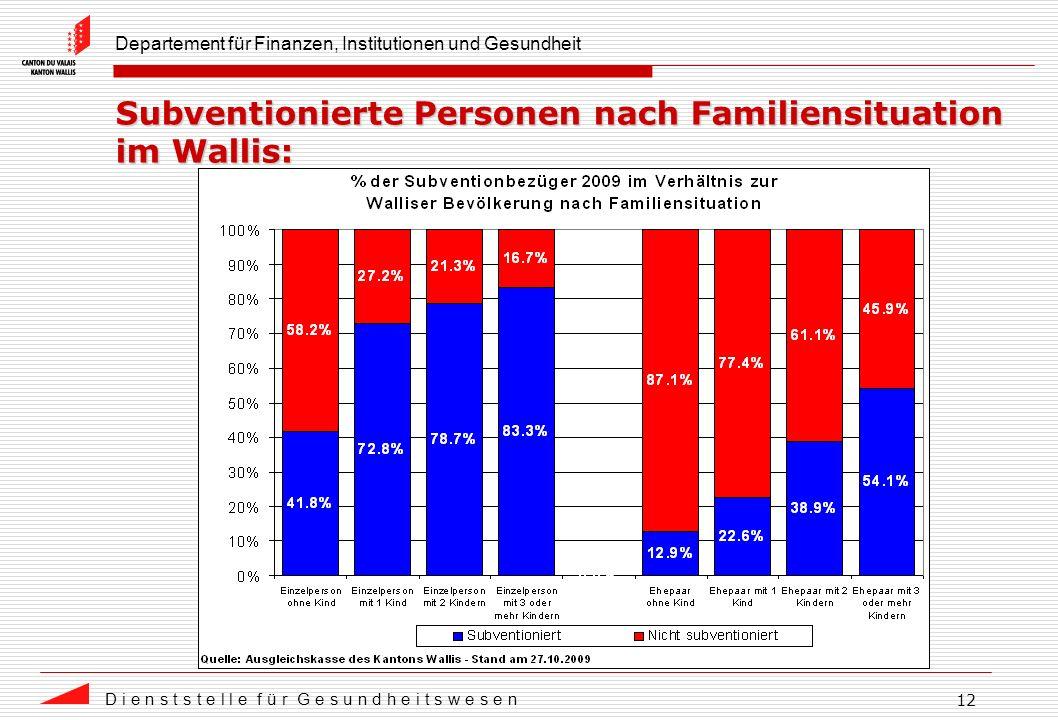 Departement für Finanzen, Institutionen und Gesundheit D i e n s t s t e l l e f ü r G e s u n d h e i t s w e s e n 12 Subventionierte Personen nach Familiensituation im Wallis: