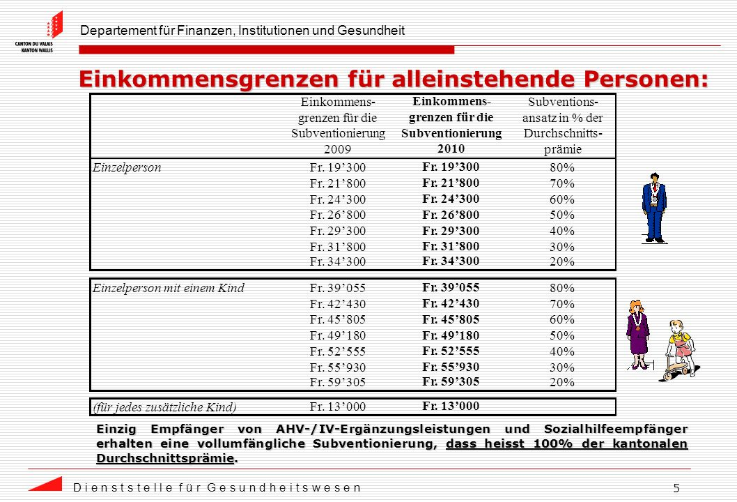 Departement für Finanzen, Institutionen und Gesundheit D i e n s t s t e l l e f ü r G e s u n d h e i t s w e s e n 5 Einkommensgrenzen für alleinstehende Personen: Einzig Empfänger von AHV-/IV-Ergänzungsleistungen und Sozialhilfeempfänger erhalten eine vollumfängliche Subventionierung, dass heisst 100% der kantonalen Durchschnittsprämie.