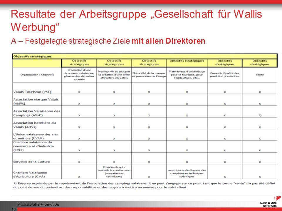 Valais/Wallis Promotion 15 Resultate der Arbeitsgruppe Gesellschaft für Wallis Werbung A – Festgelegte strategische Ziele mit allen Direktoren