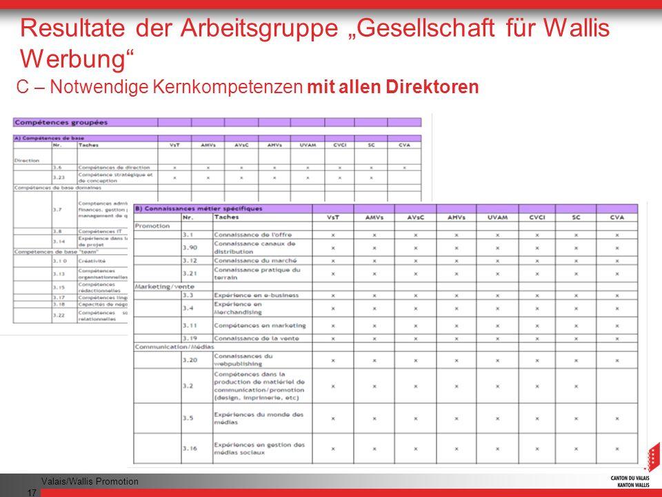 Valais/Wallis Promotion 17 Resultate der Arbeitsgruppe Gesellschaft für Wallis Werbung C – Notwendige Kernkompetenzen mit allen Direktoren