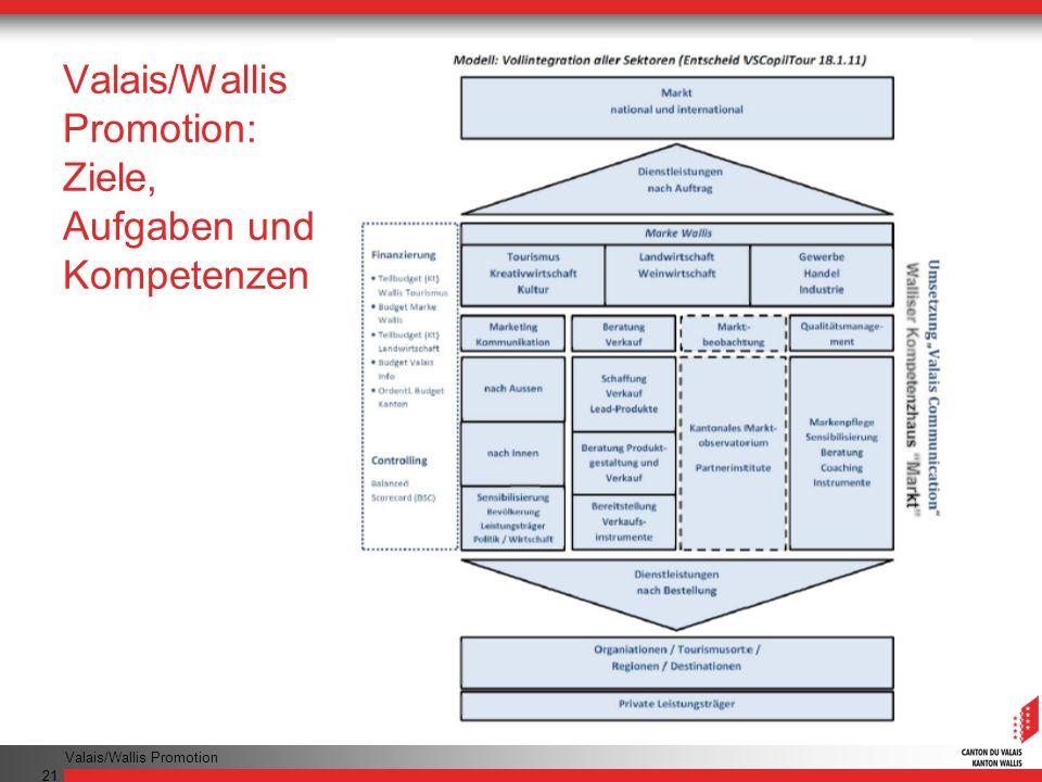Valais/Wallis Promotion 21 Valais/Wallis Promotion: Ziele, Aufgaben und Kompetenzen