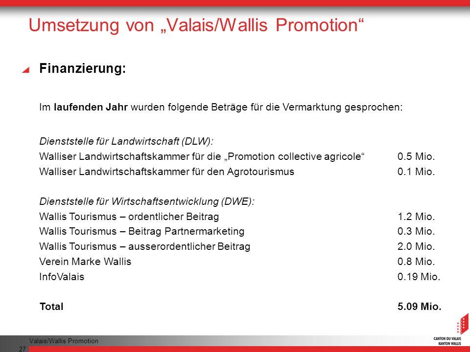 Valais/Wallis Promotion 27 Umsetzung von Valais/Wallis Promotion Finanzierung: Im laufenden Jahr wurden folgende Beträge für die Vermarktung gesprochen: Dienststelle für Landwirtschaft (DLW): Walliser Landwirtschaftskammer für die Promotion collective agricole0.5 Mio.