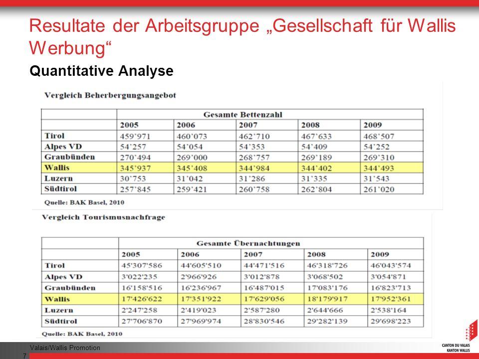 Valais/Wallis Promotion 7 Resultate der Arbeitsgruppe Gesellschaft für Wallis Werbung Quantitative Analyse