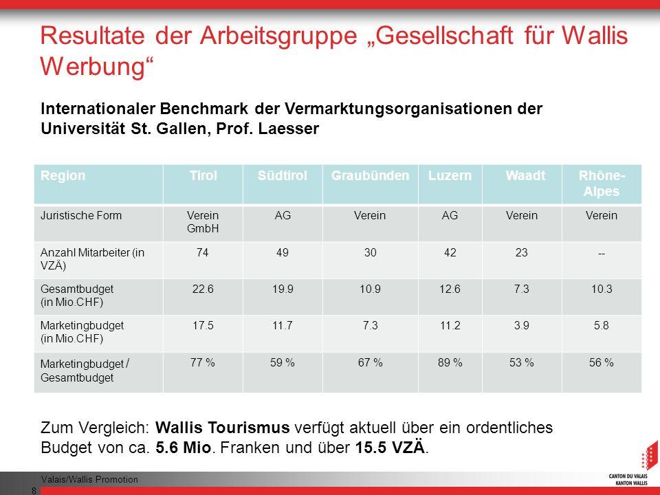 Valais/Wallis Promotion 8 Resultate der Arbeitsgruppe Gesellschaft für Wallis Werbung Zum Vergleich: Wallis Tourismus verfügt aktuell über ein ordentliches Budget von ca.