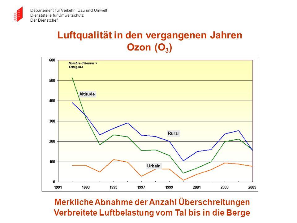 Departement für Verkehr, Bau und Umwelt Dienststelle für Umweltschutz Der Dienstchef Luftqualität in den vergangenen Jahren Ozon (O 3 ) Merkliche Abna