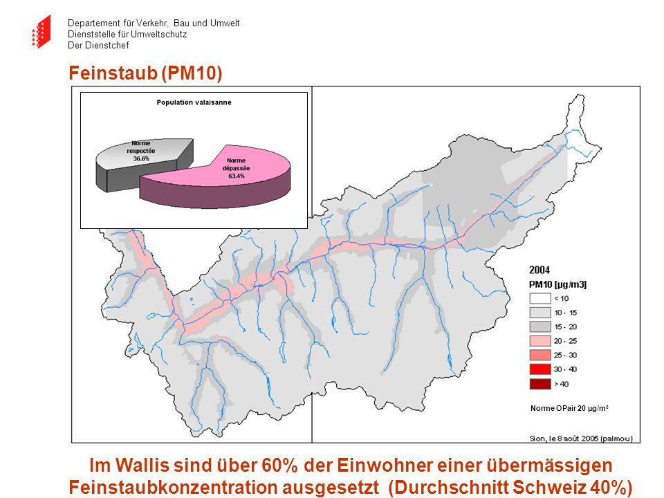 Departement für Verkehr, Bau und Umwelt Dienststelle für Umweltschutz Der Dienstchef Norme OPair 20 µg/m 3 Feinstaub (PM10) Im Wallis sind über 60% de