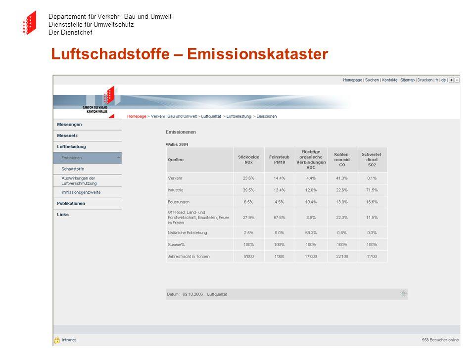 Departement für Verkehr, Bau und Umwelt Dienststelle für Umweltschutz Der Dienstchef Luftschadstoffe – Emissionskataster