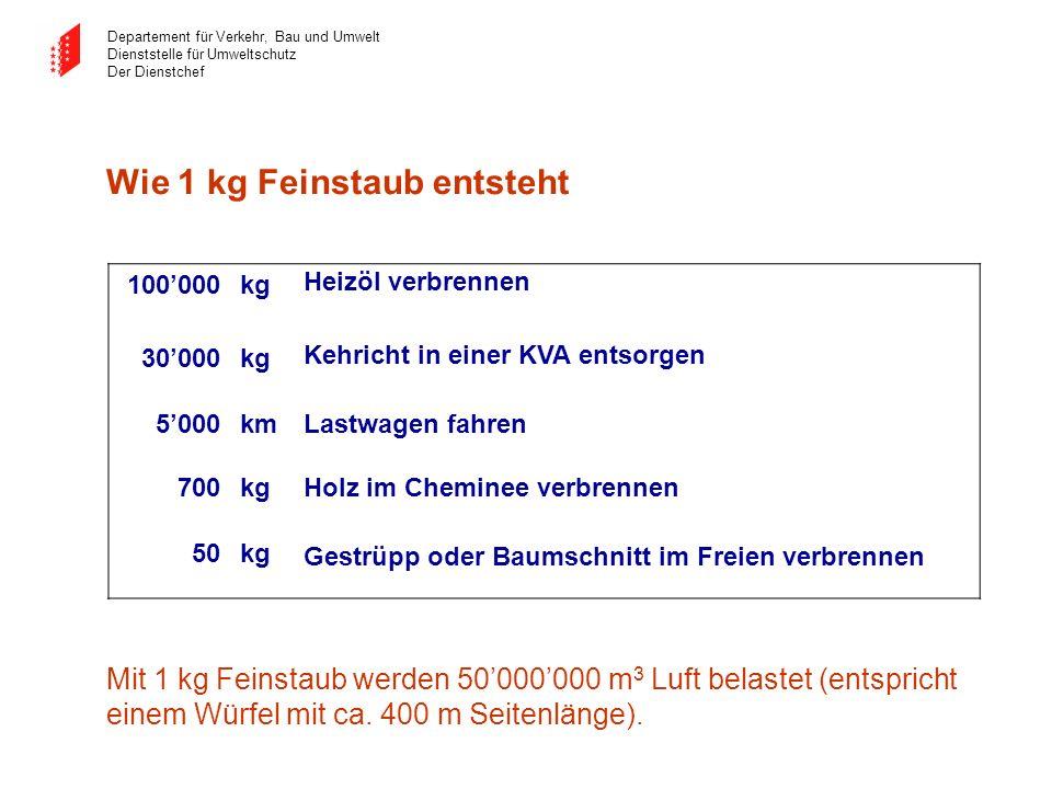 Departement für Verkehr, Bau und Umwelt Dienststelle für Umweltschutz Der Dienstchef Mit 1 kg Feinstaub werden 50000000 m 3 Luft belastet (entspricht