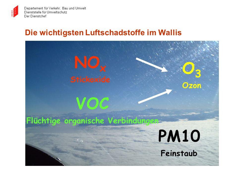 Departement für Verkehr, Bau und Umwelt Dienststelle für Umweltschutz Der Dienstchef Die wichtigsten Luftschadstoffe im Wallis NO x Stickoxide PM10 Fe