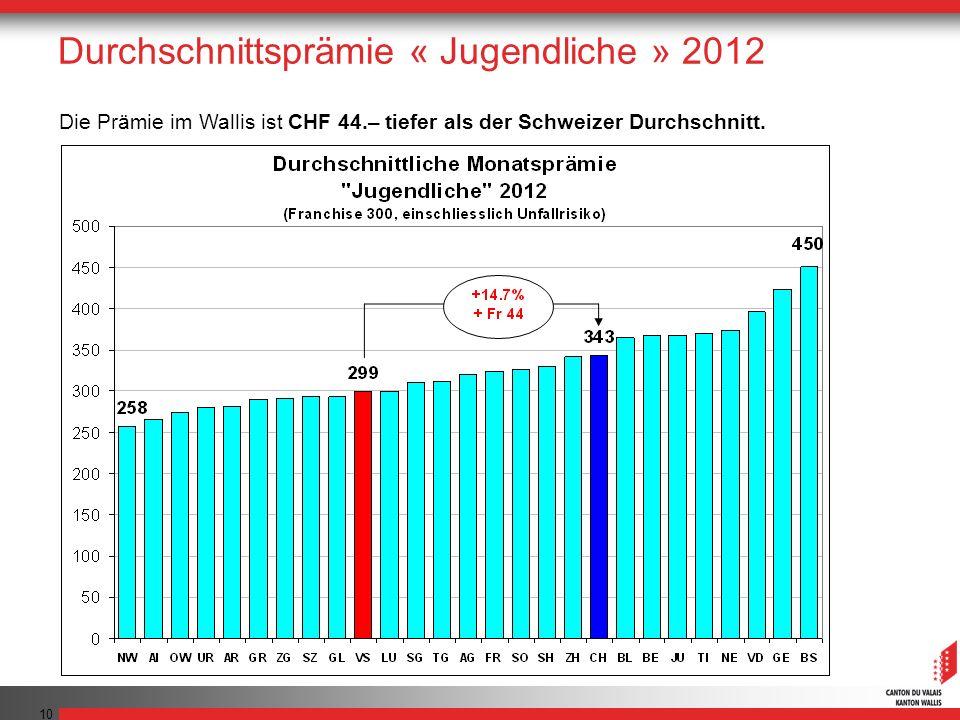 10 Die Prämie im Wallis ist CHF 44.– tiefer als der Schweizer Durchschnitt. Durchschnittsprämie « Jugendliche » 2012
