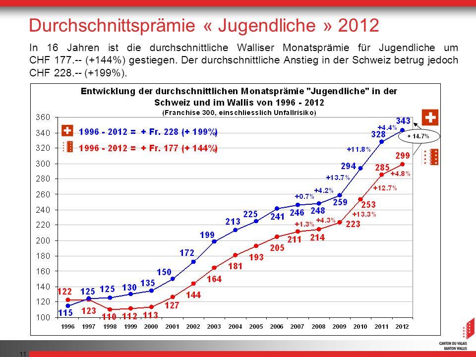 11 In 16 Jahren ist die durchschnittliche Walliser Monatsprämie für Jugendliche um CHF 177.-- (+144%) gestiegen. Der durchschnittliche Anstieg in der
