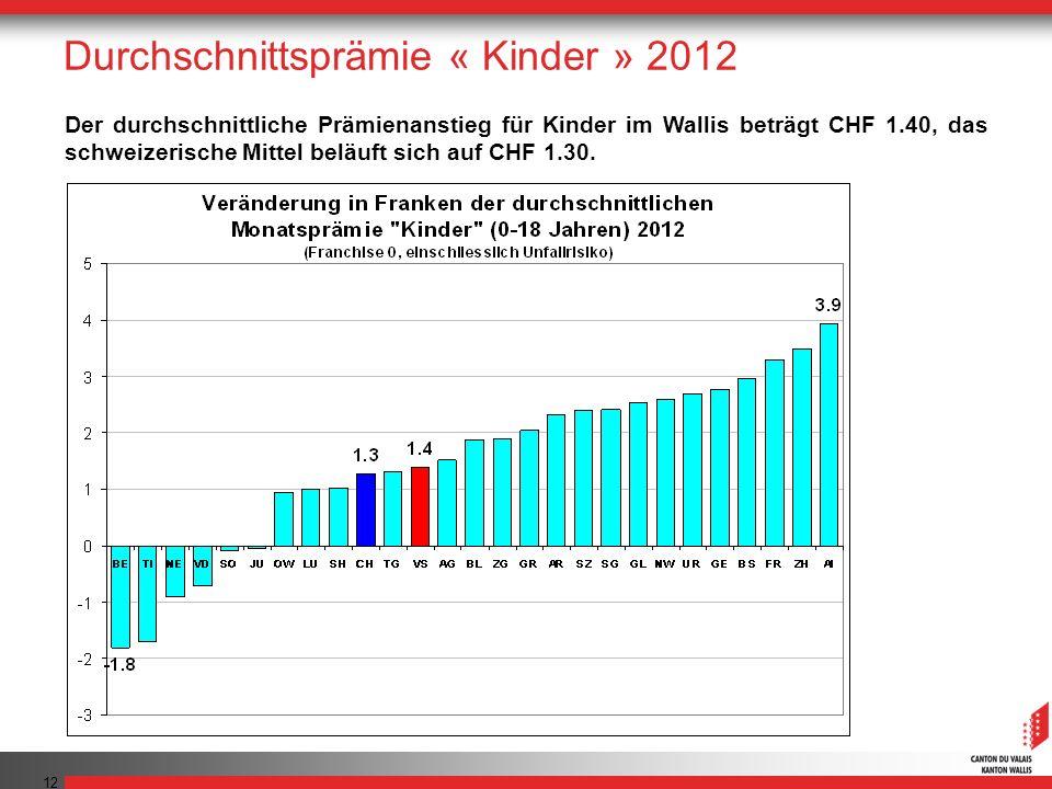 12 Der durchschnittliche Prämienanstieg für Kinder im Wallis beträgt CHF 1.40, das schweizerische Mittel beläuft sich auf CHF 1.30. Durchschnittsprämi