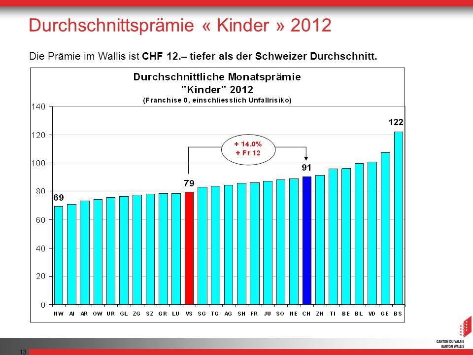 13 Durchschnittsprämie « Kinder » 2012 Die Prämie im Wallis ist CHF 12.– tiefer als der Schweizer Durchschnitt.