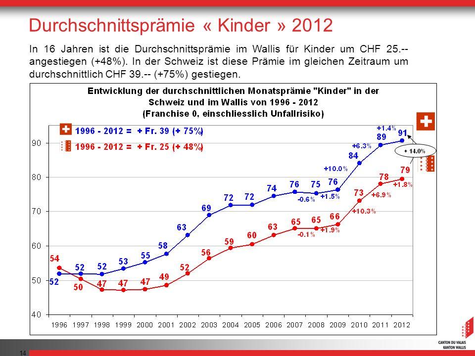 14 In 16 Jahren ist die Durchschnittsprämie im Wallis für Kinder um CHF 25.-- angestiegen (+48%). In der Schweiz ist diese Prämie im gleichen Zeitraum
