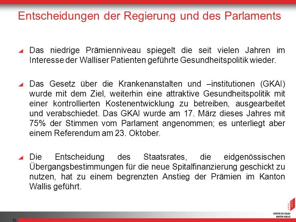 16 Entscheidungen der Regierung und des Parlaments Das niedrige Prämienniveau spiegelt die seit vielen Jahren im Interesse der Walliser Patienten gefü