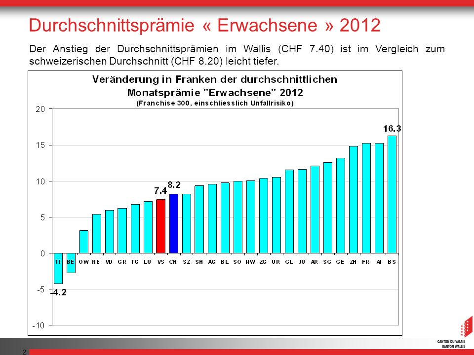 2 Der Anstieg der Durchschnittsprämien im Wallis (CHF 7.40) ist im Vergleich zum schweizerischen Durchschnitt (CHF 8.20) leicht tiefer. Durchschnittsp