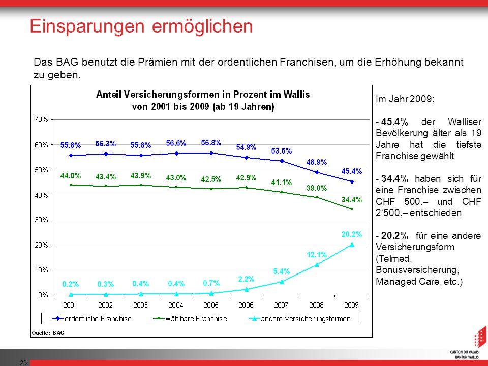 29 Das BAG benutzt die Prämien mit der ordentlichen Franchisen, um die Erhöhung bekannt zu geben. Einsparungen ermöglichen Im Jahr 2009: - 45.4% der W