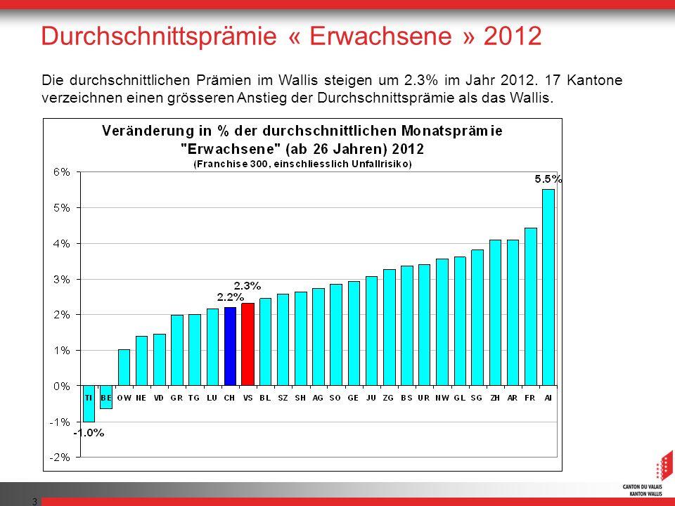 3 Die durchschnittlichen Prämien im Wallis steigen um 2.3% im Jahr 2012. 17 Kantone verzeichnen einen grösseren Anstieg der Durchschnittsprämie als da
