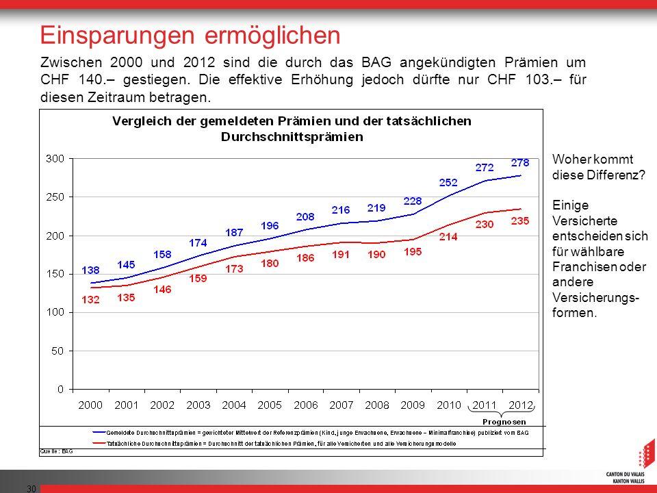 30 Zwischen 2000 und 2012 sind die durch das BAG angekündigten Prämien um CHF 140.– gestiegen. Die effektive Erhöhung jedoch dürfte nur CHF 103.– für