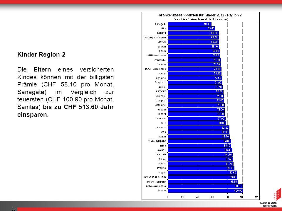 38 Kinder Region 2 Die Eltern eines versicherten Kindes können mit der billigsten Prämie (CHF 58.10 pro Monat, Sanagate) im Vergleich zur teuersten (C