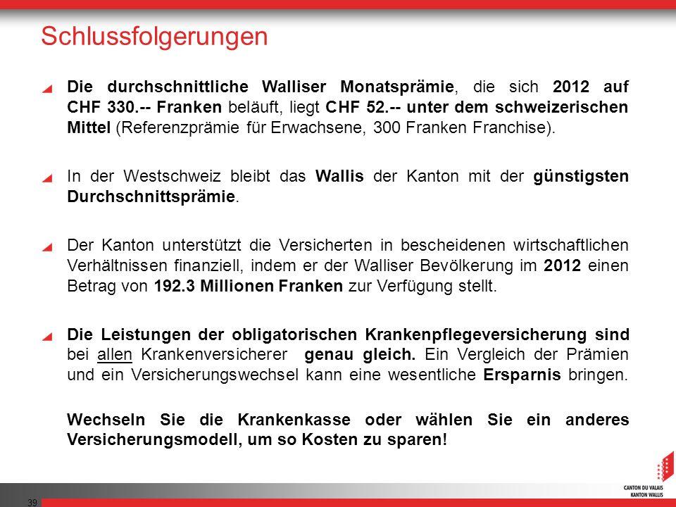 39 Schlussfolgerungen Die durchschnittliche Walliser Monatsprämie, die sich 2012 auf CHF 330.-- Franken beläuft, liegt CHF 52.-- unter dem schweizeris