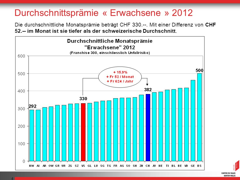 4 Die durchschnittliche Monatsprämie beträgt CHF 330.--. Mit einer Differenz von CHF 52.-- im Monat ist sie tiefer als der schweizerische Durchschnitt