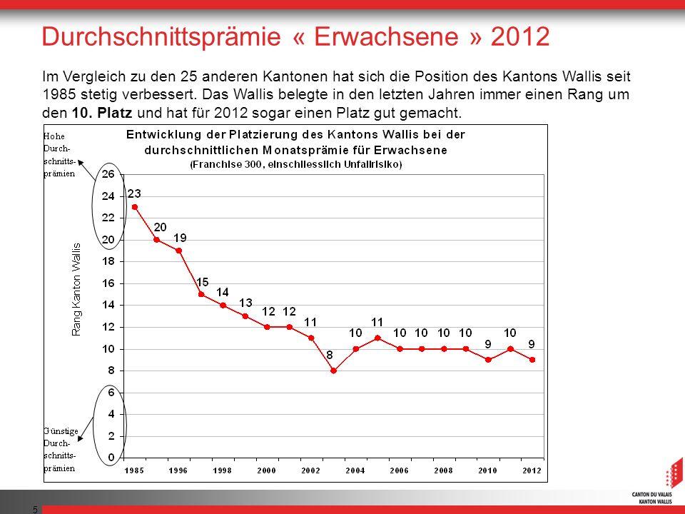 5 Im Vergleich zu den 25 anderen Kantonen hat sich die Position des Kantons Wallis seit 1985 stetig verbessert. Das Wallis belegte in den letzten Jahr