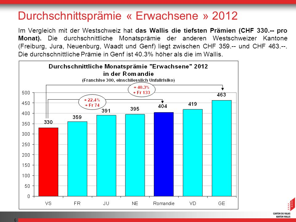 7 Für seine Krankenversicherung bezahlt ein im Wallis Versicherter im 2012 pro Jahr durchschnittlich CHF 1596.-- weniger als ein in Genf Versicherter, CHF 1068.-- weniger als ein im Waadt Versicherter, CHF 780.-- weniger als ein in Neuenburg Versicherter, CHF 732.-- weniger als ein im Jura Versicherter und CHF 348.-- weniger als ein in Freiburg Versicherter.