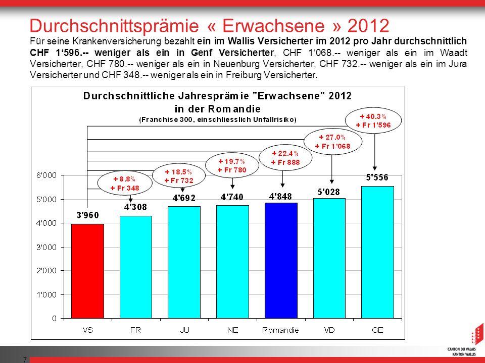 7 Für seine Krankenversicherung bezahlt ein im Wallis Versicherter im 2012 pro Jahr durchschnittlich CHF 1596.-- weniger als ein in Genf Versicherter,