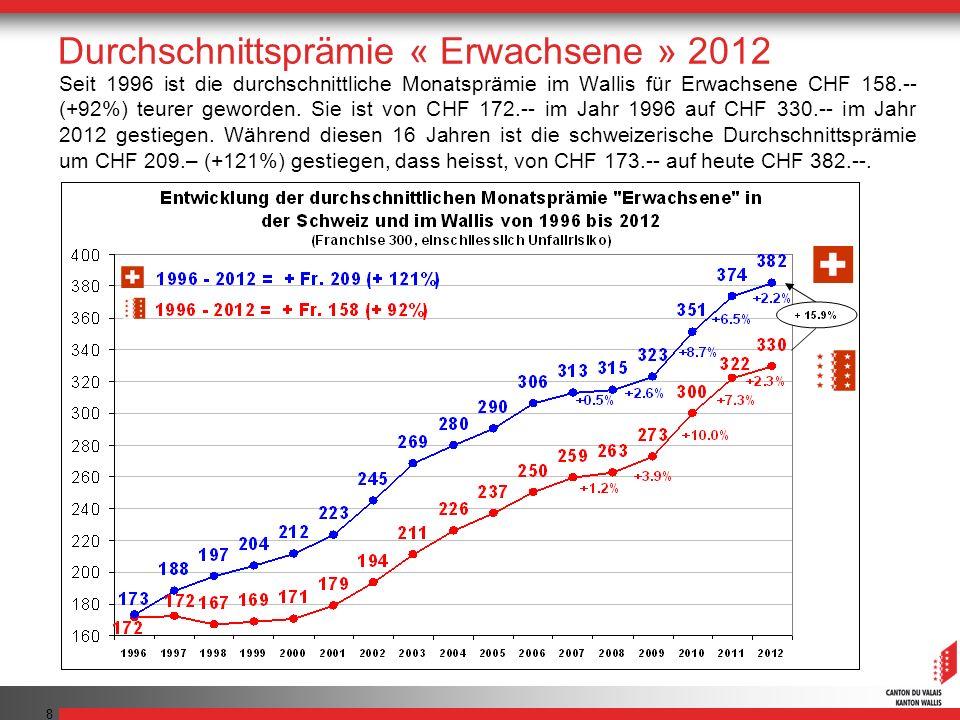 39 Schlussfolgerungen Die durchschnittliche Walliser Monatsprämie, die sich 2012 auf CHF 330.-- Franken beläuft, liegt CHF 52.-- unter dem schweizerischen Mittel (Referenzprämie für Erwachsene, 300 Franken Franchise).