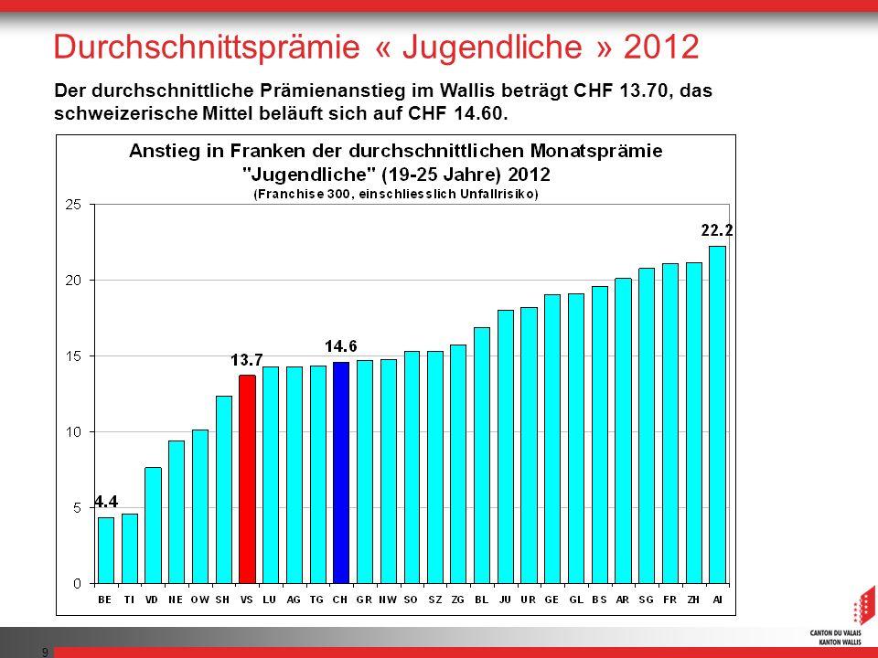 9 Der durchschnittliche Prämienanstieg im Wallis beträgt CHF 13.70, das schweizerische Mittel beläuft sich auf CHF 14.60. Durchschnittsprämie « Jugend