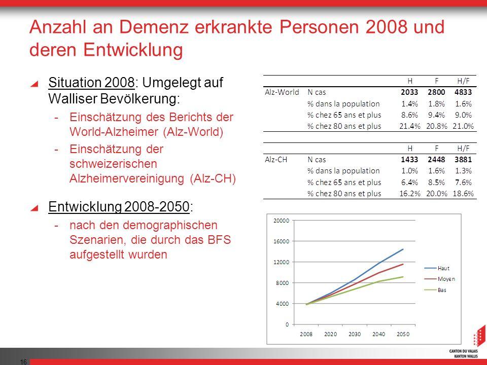16 Anzahl an Demenz erkrankte Personen 2008 und deren Entwicklung Situation 2008: Umgelegt auf Walliser Bevölkerung: -Einschätzung des Berichts der World-Alzheimer (Alz-World) -Einschätzung der schweizerischen Alzheimervereinigung (Alz-CH) Entwicklung 2008-2050: -nach den demographischen Szenarien, die durch das BFS aufgestellt wurden