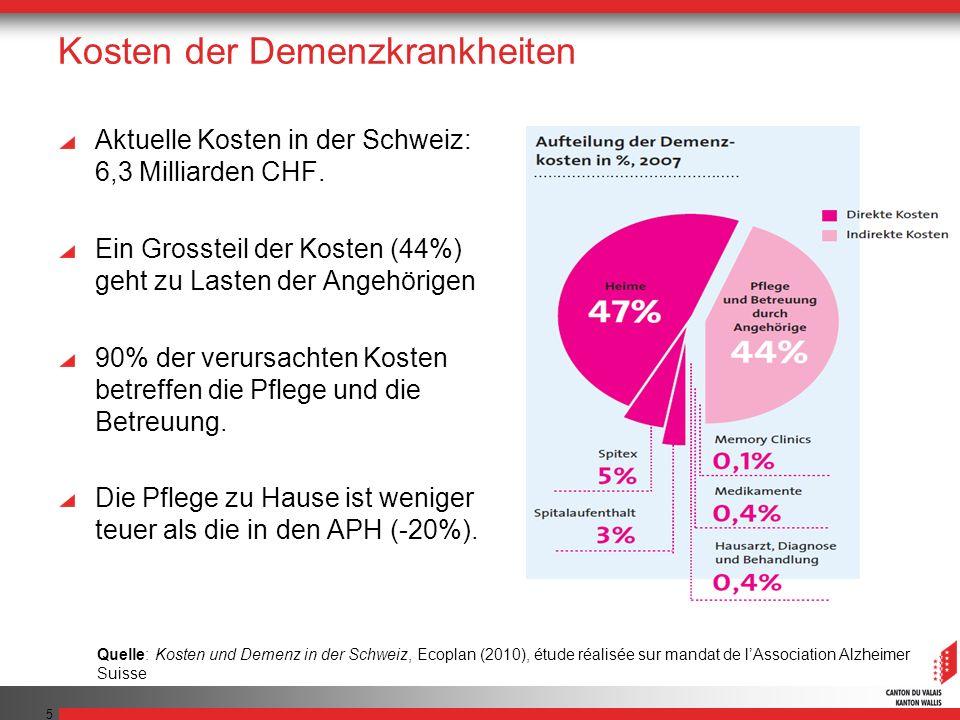 5 Kosten der Demenzkrankheiten Aktuelle Kosten in der Schweiz: 6,3 Milliarden CHF.
