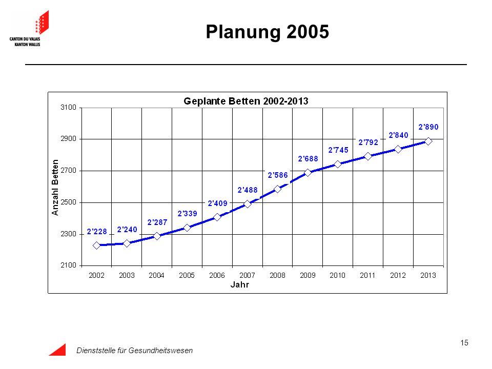 Dienststelle für Gesundheitswesen 15 Planung 2005