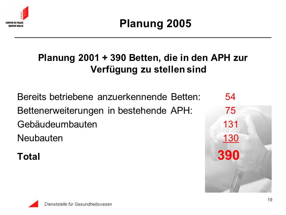 Dienststelle für Gesundheitswesen 19 Planung 2001 + 390 Betten, die in den APH zur Verfügung zu stellen sind Bereits betriebene anzuerkennende Betten: