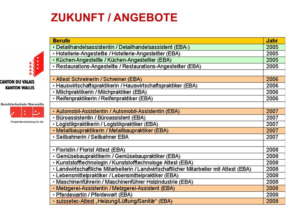 ZUKUNFT / ANGEBOTE