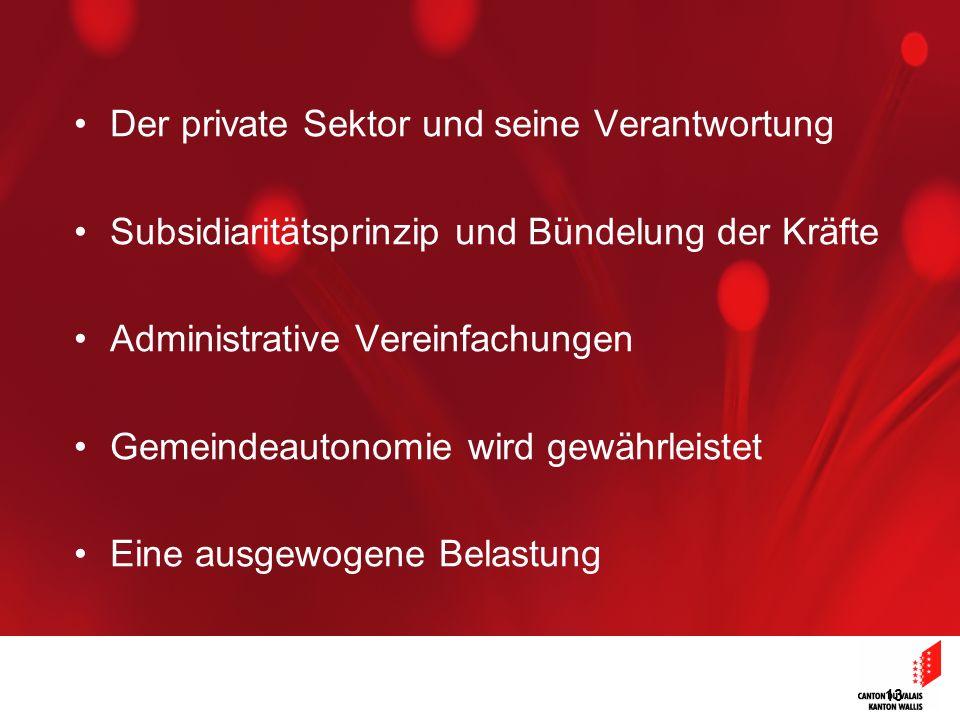 13 Der private Sektor und seine Verantwortung Subsidiaritätsprinzip und Bündelung der Kräfte Administrative Vereinfachungen Gemeindeautonomie wird gewährleistet Eine ausgewogene Belastung