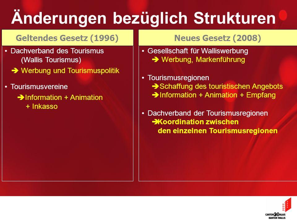 20 Änderungen bezüglich Strukturen Dachverband des Tourismus (Wallis Tourismus) Tourismusvereine Gesellschaft für Walliswerbung Tourismusregionen Dach
