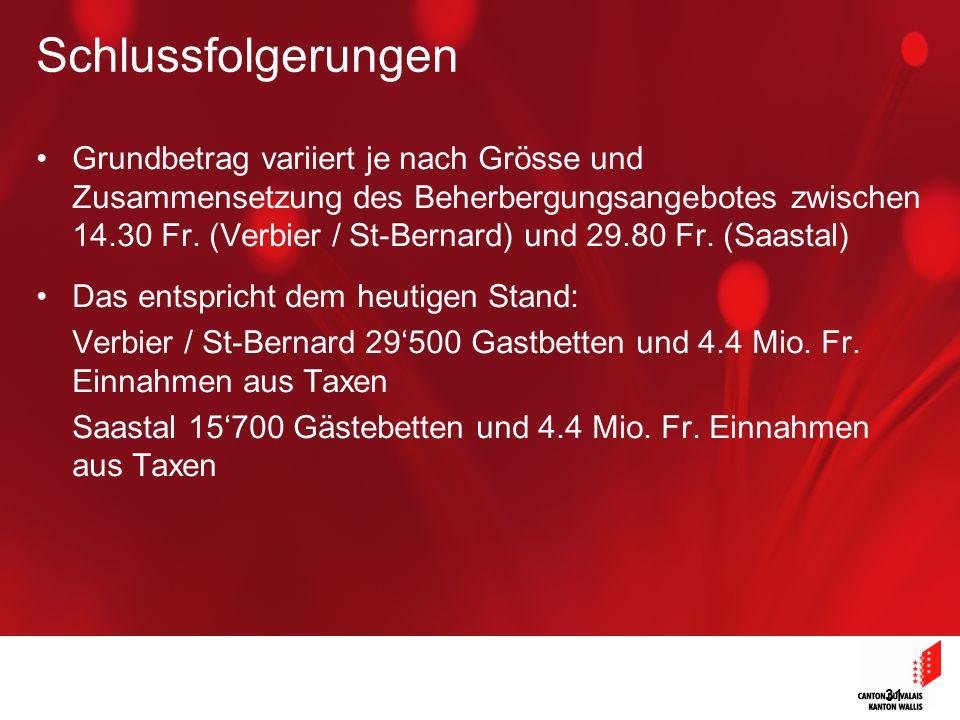 31 Grundbetrag variiert je nach Grösse und Zusammensetzung des Beherbergungsangebotes zwischen 14.30 Fr. (Verbier / St-Bernard) und 29.80 Fr. (Saastal