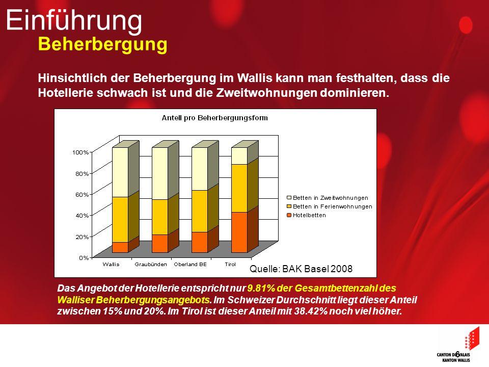 6 Hinsichtlich der Beherbergung im Wallis kann man festhalten, dass die Hotellerie schwach ist und die Zweitwohnungen dominieren. Das Angebot der Hote