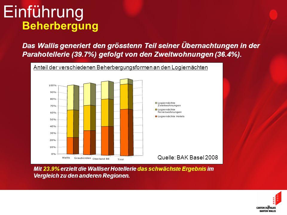 7 Das Wallis generiert den grösstenn Teil seiner Übernachtungen in der Parahotellerie (39.7%) gefolgt von den Zweitwohnungen (36.4%).