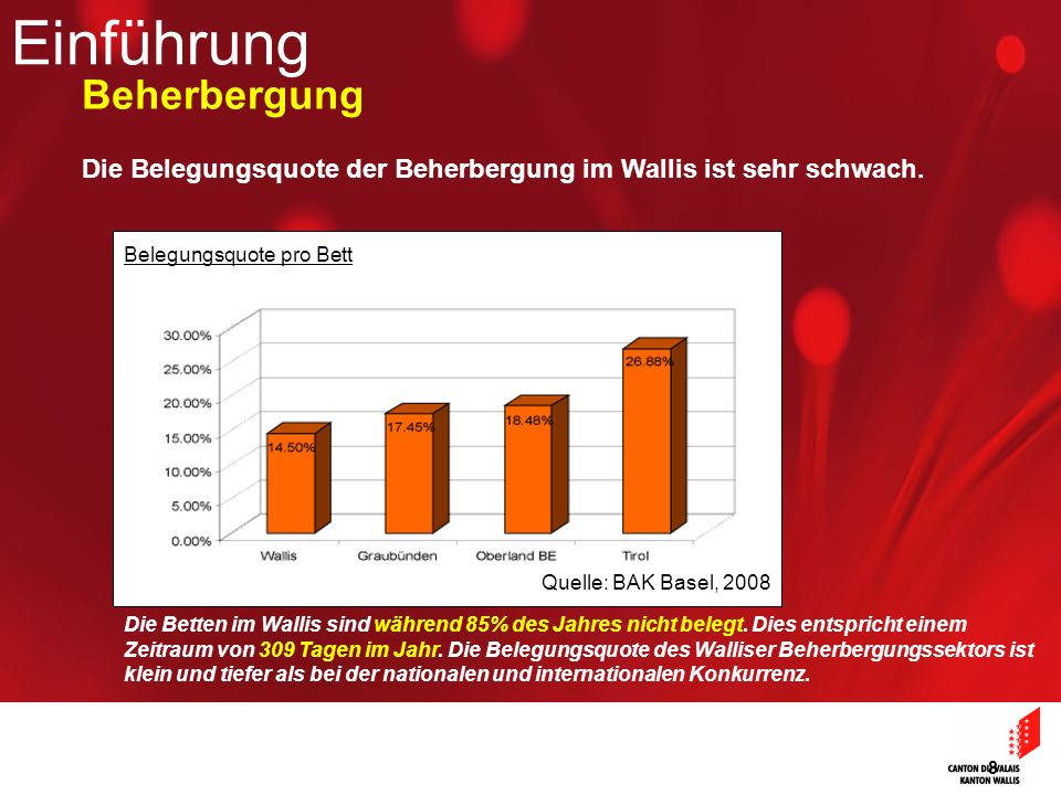 8 Die Belegungsquote der Beherbergung im Wallis ist sehr schwach. Die Betten im Wallis sind während 85% des Jahres nicht belegt. Dies entspricht einem