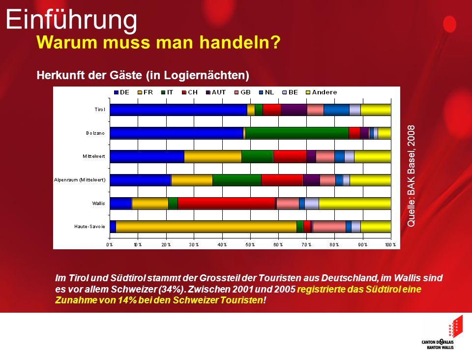 9 Einführung Warum muss man handeln? Herkunft der Gäste (in Logiernächten) Quelle: BAK Basel, 2008 Im Tirol und Südtirol stammt der Grossteil der Tour