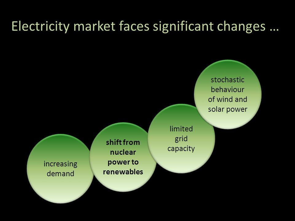 Electricity market faces significant changes … increasing demand increasing demand shift from nuclear power to renewables limited grid capacity limite