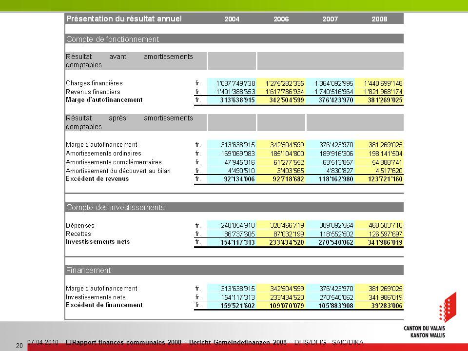 07.04.2010 - Rapport finances communales 2008 – Bericht Gemeindefinanzen 2008 – DFIS/DFIG - SAIC/DIKA 20
