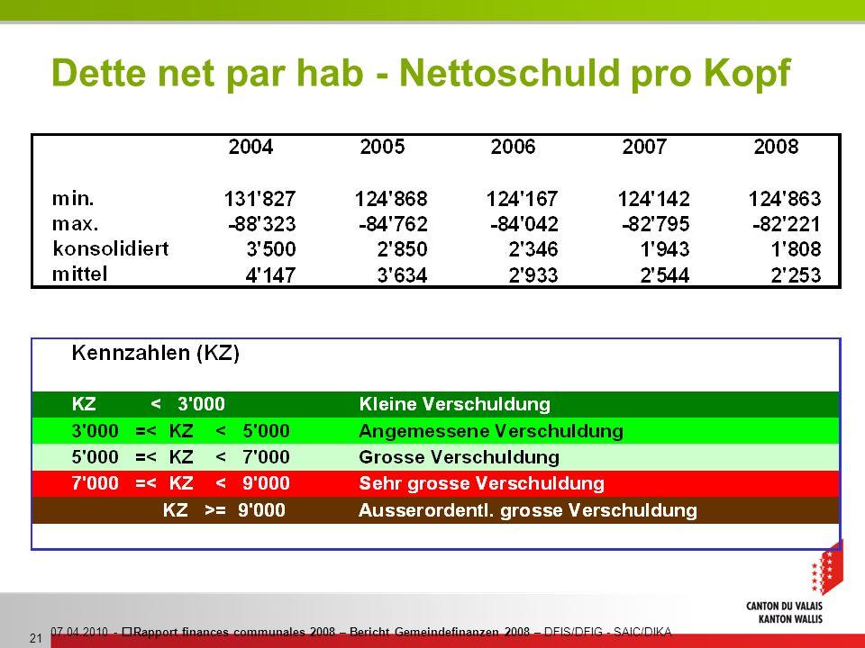 07.04.2010 - Rapport finances communales 2008 – Bericht Gemeindefinanzen 2008 – DFIS/DFIG - SAIC/DIKA 21 Dette net par hab - Nettoschuld pro Kopf